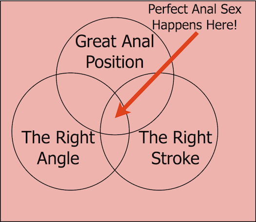 guide to great anal sex